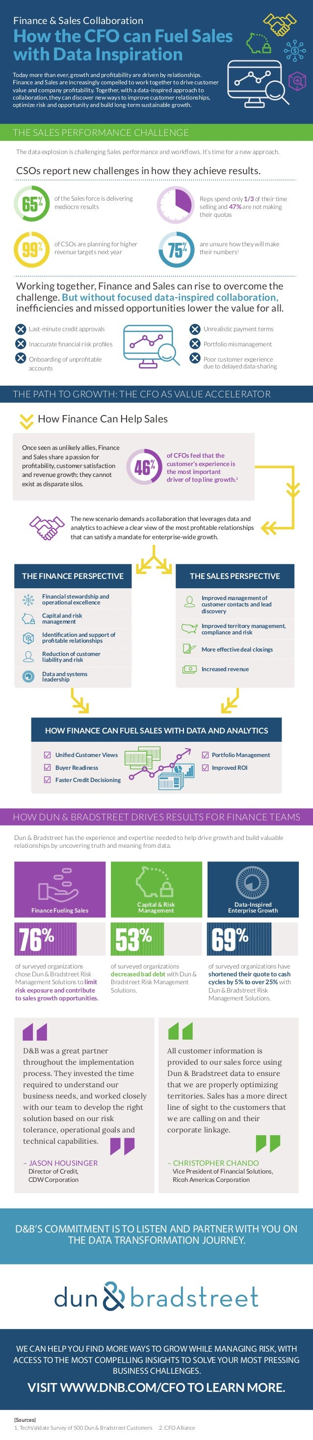 Finance & Sales Collaboration THE SALES PERFORMANCE CHALLENGE How the CFO can Fuel Sales with Data Inspiration THE PATH TO...