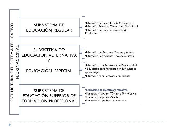 D G F M Diseño Curricular De Formación De Maestros Y Maestras