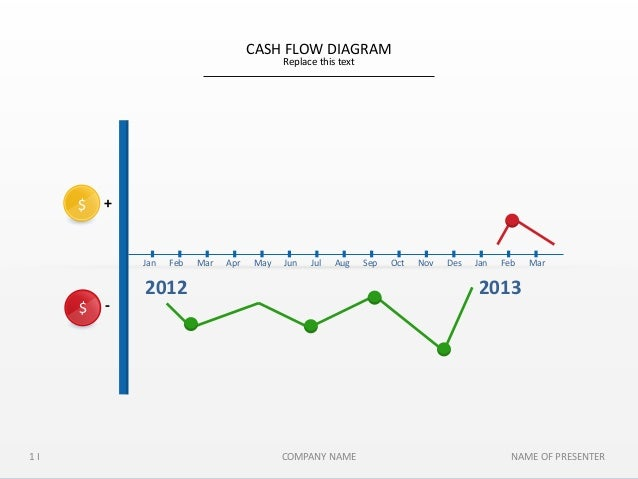 d otis slideshop cash flow diagram slides