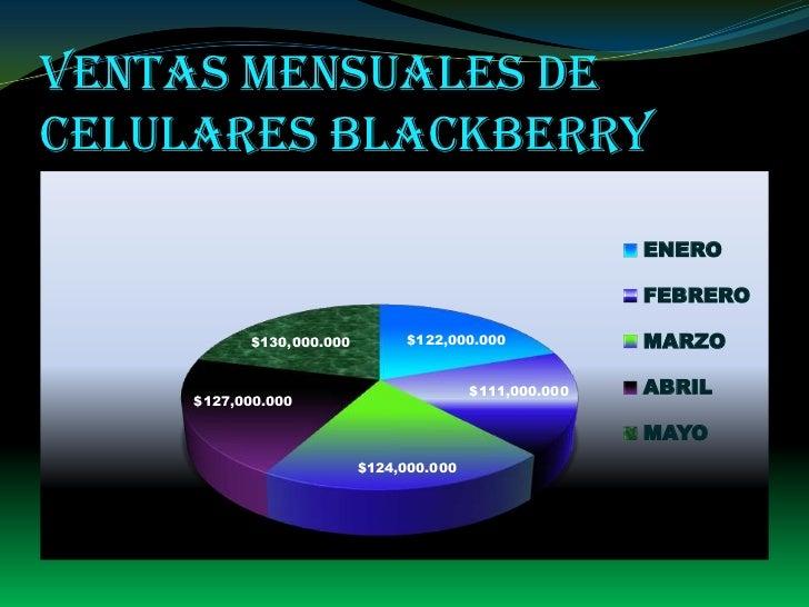 Ventas mensuales de celulares Blackberry<br />