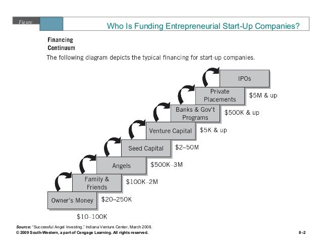 sources of finance to entrepreneurs External sources for financing innovation include: recent trends in sme and entrepreneurship finance (financing smes and entrepreneurs 2016.