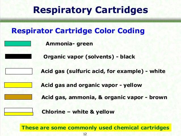 types of respirator cartridges