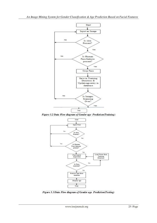 an image mining system for gender classification  u0026 age prediction bas u2026