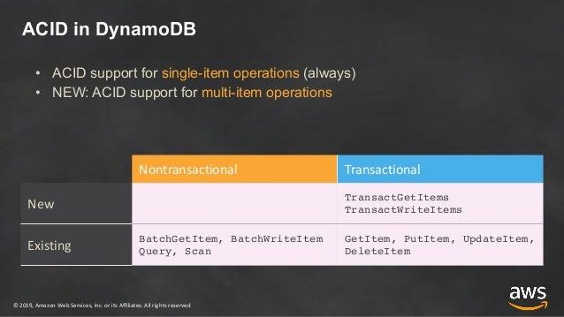 Python Dynamodb Batchwriteitem
