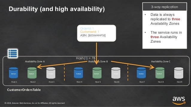 Building Modern Apps Using Amazon DynamoDB Transactions: re:Invent 20…