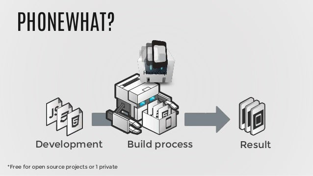 PHONEWHAT? Development Build process Result *Free for open source projects or 1 private