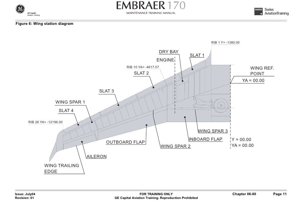 d 06 aircraft areas and dimensions rh slideshare net airplane wing parts diagram plane wing diagram