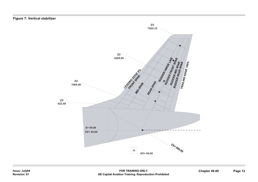 D) 06 aircraft areas and dimensions