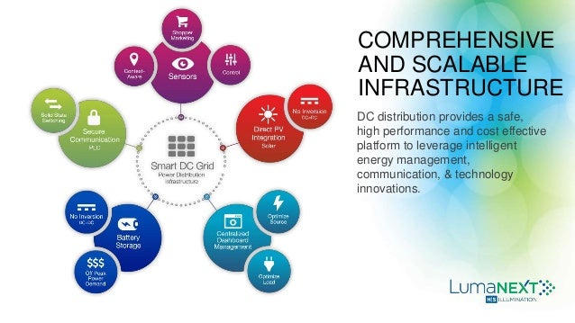 COMPREHENSIVE AND SCALABLE INFRASTRUCTURE DC distribution provides a safe, high performance and cost effective platform to...