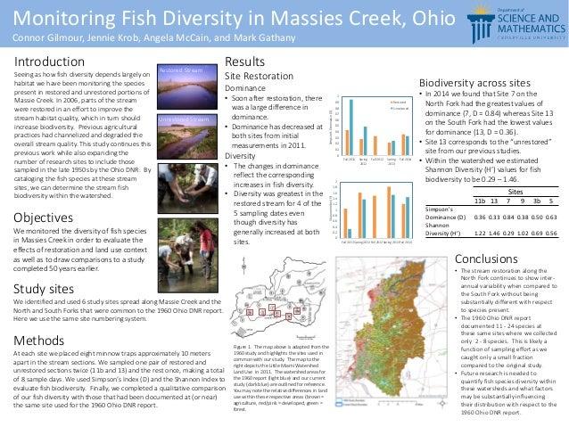 Monitoring Fish Diversity in Massies Creek, Ohio Connor Gilmour, Jennie Krob, Angela McCain, and Mark Gathany Study sites ...
