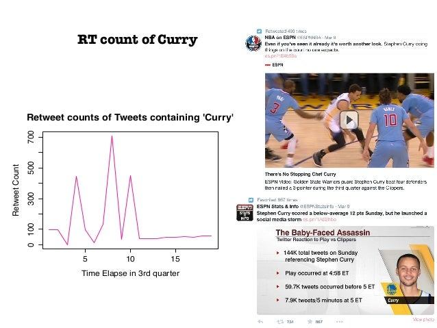 Question or Comments? Thank you Curry was the MVP of the game!