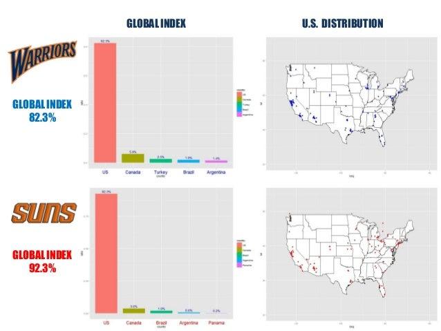 GLOBAL INDEX U.S. DISTRIBUTION GLOBAL INDEX 82.3% GLOBAL INDEX 92.3%