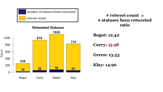 19 236 55 879 76 1028 52 775 number of statuses been retweeted retweet count # retweet count to # statuses been retweeted ...