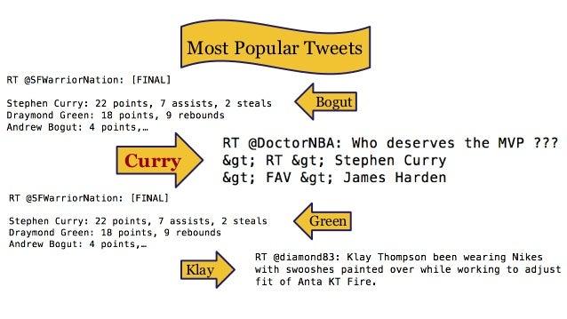 Most Popular Tweets Bogut Curry Green Klay