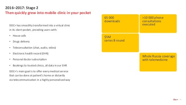 2016–2017: Stage 2 Then quickly grew into mobile clinic in your pocket 13 DOC+ has smoothly transformed into a virtual cli...