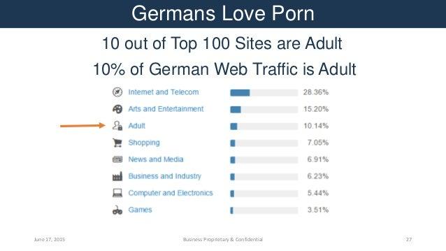 Top adult sites