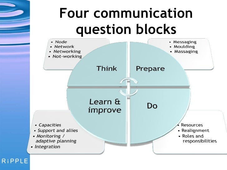 Perfect ... 3. Four Communication Question Blocks ...