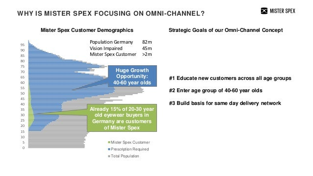 e76d29576c ... Largest European omni-channel network  6. WHY IS MISTER SPEX FOCUSING ON  ...