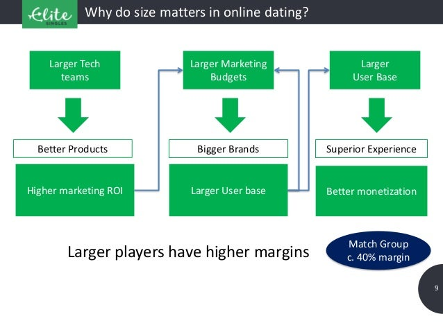 9 Why do size matters in online dating? Bigger Brands Superior Experience Larger Marketing Budgets Larger User base Better...
