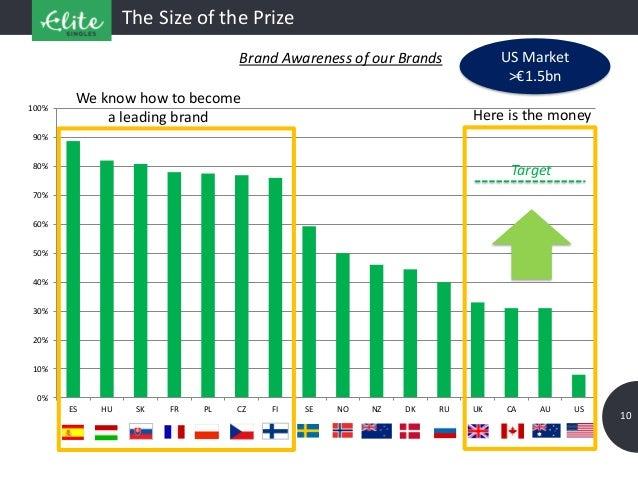 The Size of the Prize 10 0% 10% 20% 30% 40% 50% 60% 70% 80% 90% 100% ES HU SK FR PL CZ FI SE NO NZ DK RU UK CA AU US Brand...