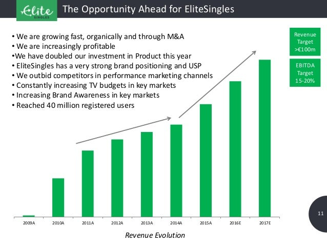 2009A 2010A 2011A 2012A 2013A 2014A 2015A 2016E 2017E 11 The Opportunity Ahead for EliteSingles • We are growing fast, org...