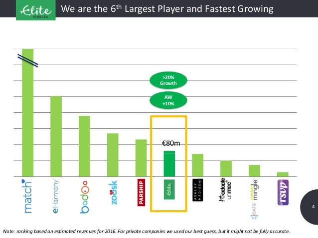 4 We are the 6th Largest Player and Fastest Growing Note: ranking based on estimated revenues for 2016. For private compan...