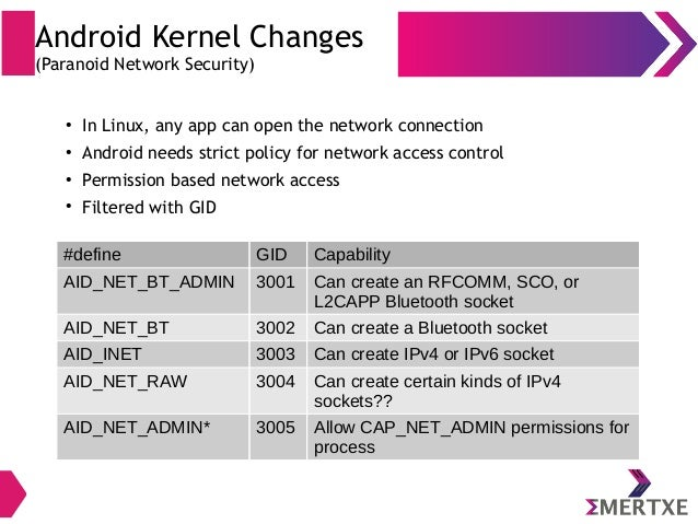Embedded Android : System Development - Part I