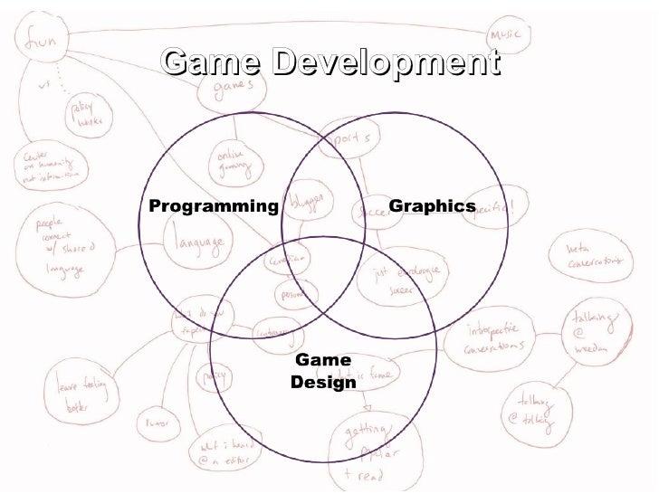 Various Topics on Game Design Slide 3