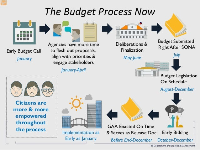budgeting process Budget process flow chart as part of an organizational excellence effort to examine the operating budget and it's component processes, the following flow chart was created, which provides an overview of the university's operating budget process.