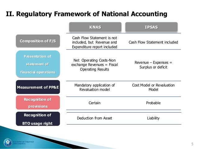 regulatory framework of accounting This paper provides an overview of the current regulatory framework for financial reporting and auditing in the united kingdom the framework remained stable for 10 years following significant reforms in 1990–1991.