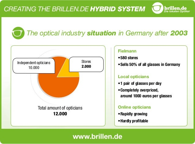 www.brillen.de CREATING THE BRILLEN.DE HYBRID SYSTEM The optical industry situation in Germany after 2003 Total amount of ...