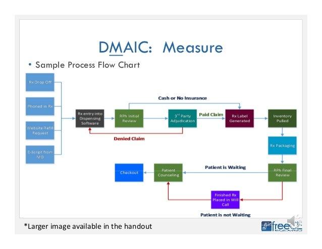 Process flow diagram six sigma wiring diagram database improving pharmacy quality using six sigma six sigma process flow diagram symbols 28 dmaic measure ccuart Choice Image