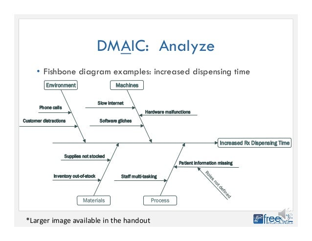 Improving pharmacy quality using six sigma dmaic analyze fishbone diagram examples larger image available in the handout 33 ccuart Image collections