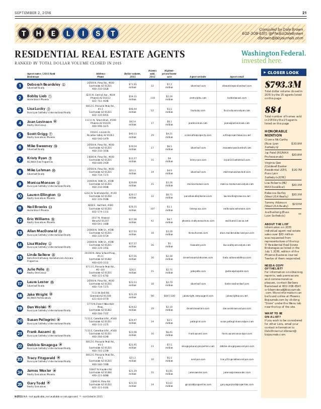 SEPTEMBER 2, 2016 21 Agent name / 2015 Rank Brokerage Address Phone Dollar volume, 2015 Homes sold, 2015 Highest- priced ...