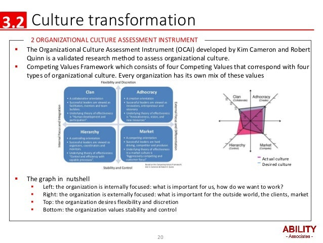 Pearl in asia presentation for kbc for Organizational culture assessment instrument template