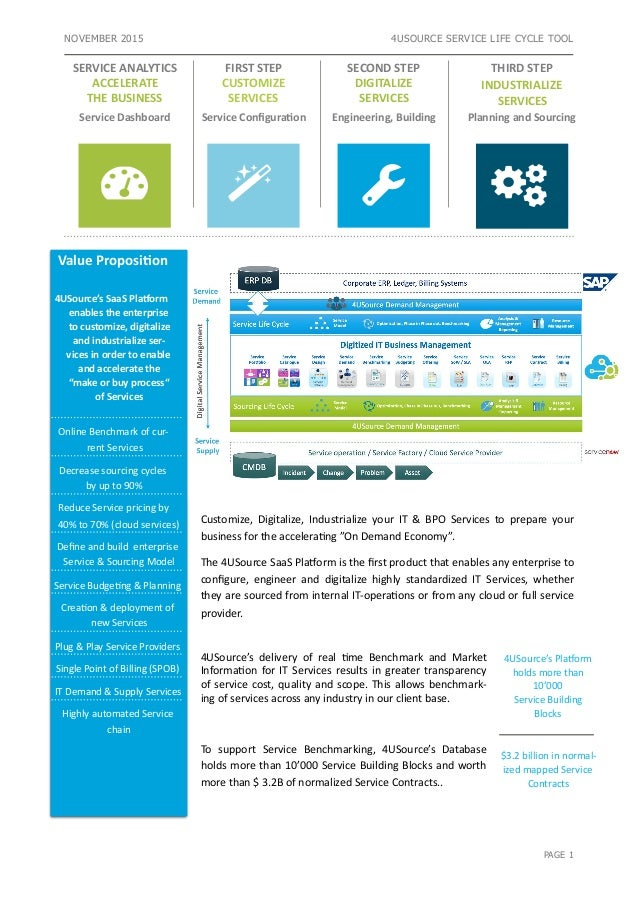 NOVEMBER 2015 4USOURCE SERVICE LIFE CYCLE TOOL  Customize, Digitalize, Industrialize your IT & BPO Services to p...