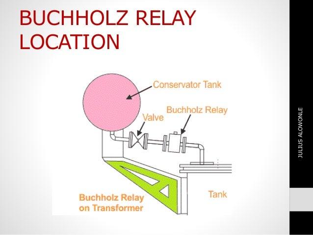 buchholzrelayontransformer10638jpgcb1474624616
