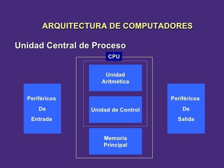 Unidad Central de Proceso Periféricos  De Entrada  Memoria Principal Unidad de Control Unidad Aritmética Periféricos  De S...