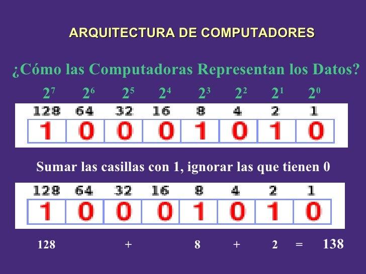 Sumar las casillas  con  1,   ignorar las que tienen 0 ¿Cómo las Computadoras Representan los Datos? 2 0 2 1 2 7 2 6 2 5 2...