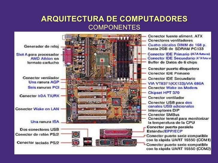 ARQUITECTURA DE COMPUTADORES COMPONENTES