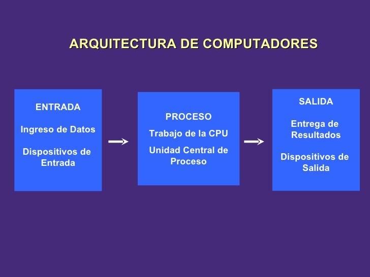 ENTRADA Ingreso de Datos Dispositivos de  Entrada PROCESO Trabajo de la CPU Unidad Central de Proceso SALIDA Entrega de  R...