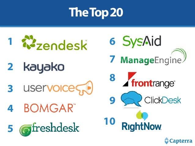 Top 20 Most Popular Help Desk Software