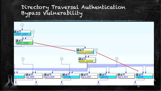 Directory Traversal Authentication Bypass Vulnerability 88
