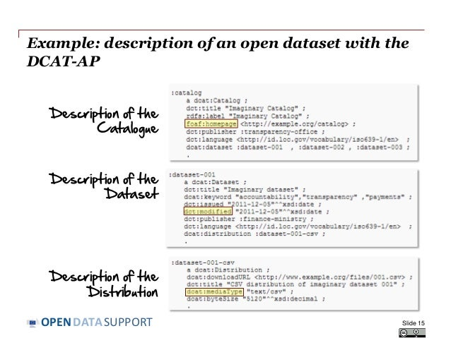 DATASUPPORTOPEN Example: description of an open dataset with the DCAT-AP Description of the Catalogue Description of the D...