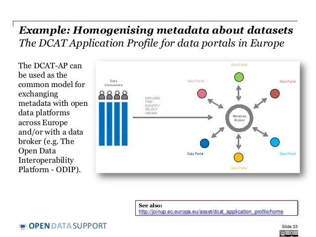 DATASUPPORTOPEN Example: Homogenising metadata about datasets The DCAT Application Profile for data portals in Europe The ...