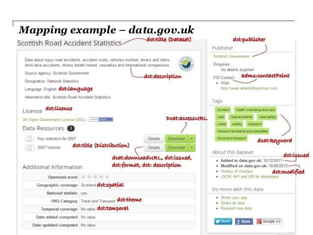 DATASUPPORTOPEN Mapping example – data.gov.uk Slide 34 dct:title (Dataset) dct:description dct:publisher dct:title (Distri...