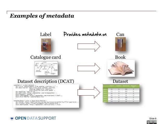 DATASUPPORTOPEN Examples of metadata Slide 8 Can Book Dataset Label Catalogue card Dataset description (DCAT) Provides met...