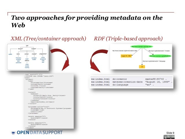 DATASUPPORTOPEN Two approaches for providing metadata on the Web XML (Tree/container approach) RDF (Triple-based approach)...