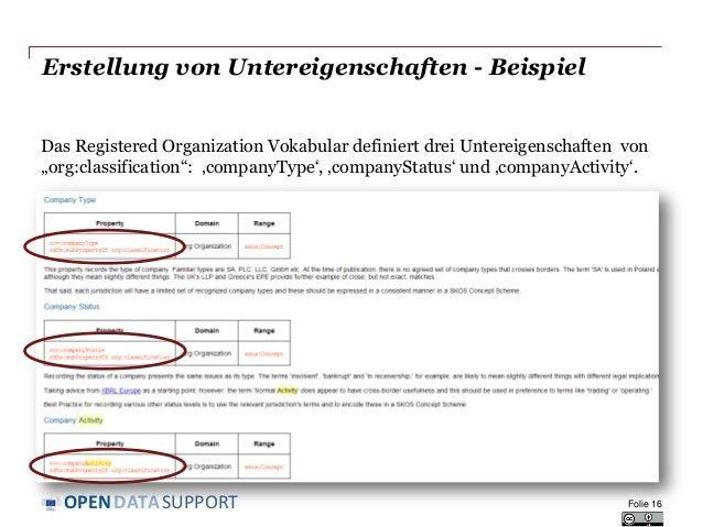 DATASUPPORTOPEN Erstellung von Untereigenschaften - Beispiel Das Registered Organization Vokabular definiert drei Untereig...