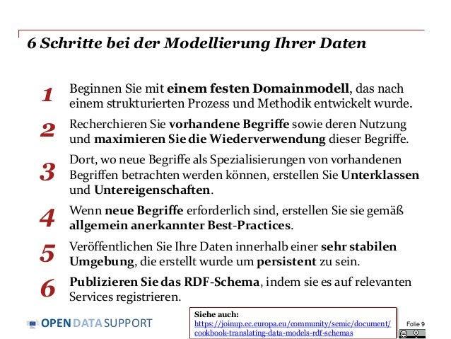 DATASUPPORTOPEN 6 Schritte bei der Modellierung Ihrer Daten Beginnen Sie mit einem festen Domainmodell, das nach einem str...